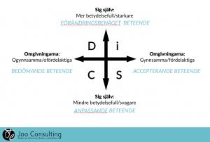 Bild_DiSC_analys_2